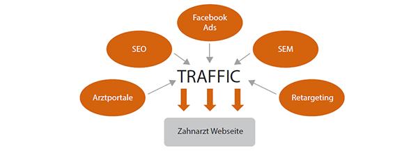 Patientengewinnung im Internet: Traffic Quellen für die Online Patienten Akquise